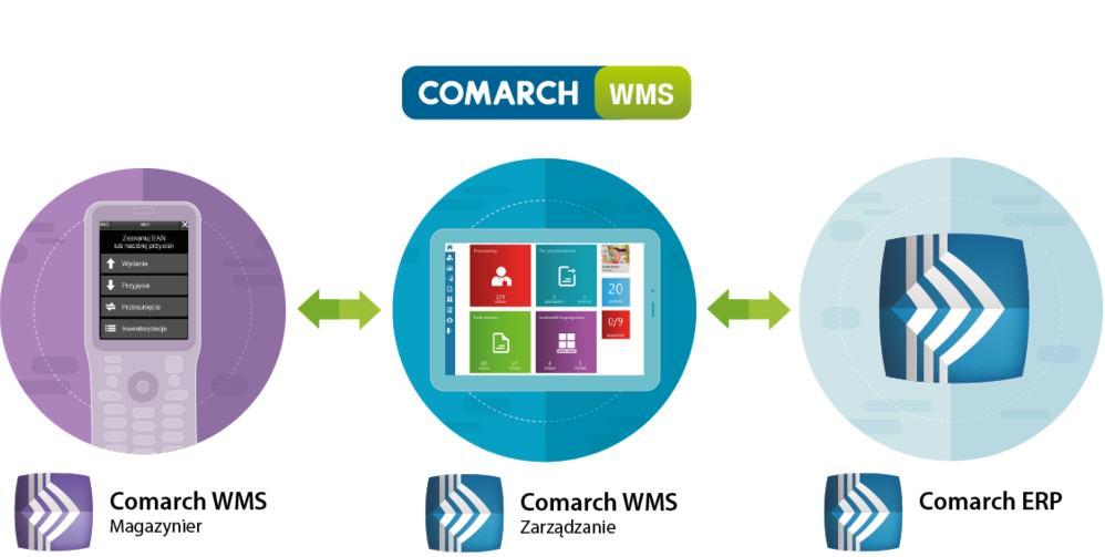 WMS-Comarch