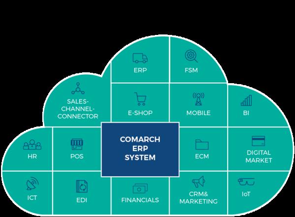 Chmura Comarch ERP 4.0
