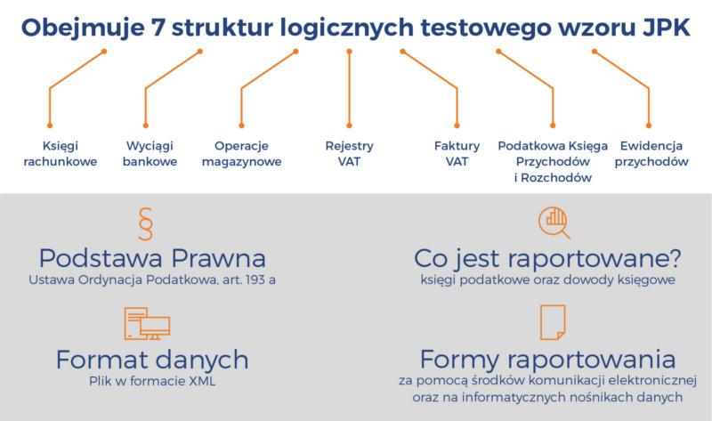 JPK - 7 struktur logicznych