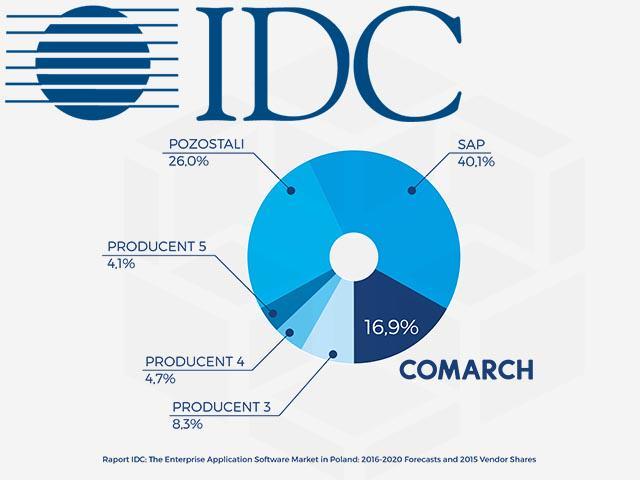 IDC rynek ERP w Polsce